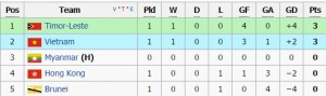 afc standing